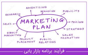 برنامه بازاریابی 300x188 برنامه بازاریابی