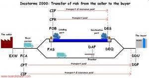 هزینه ها و اصطلاحات خرید کالا در سفارشات خارجی 300x157 هزینه ها و اصطلاحات خرید کالا در سفارشات خارجی