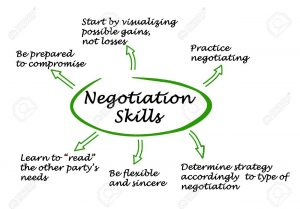 40766943 diagram of negotiation skills 300x209 Diagram of Negotiation Skills