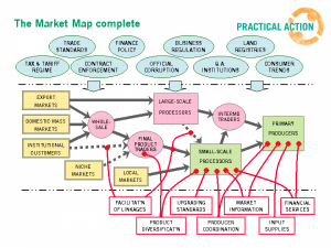 Market Mapping 300x225 Market Mapping