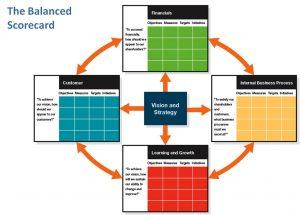 decision modeling balanced scorecard 300x215 decision modeling balanced scorecard