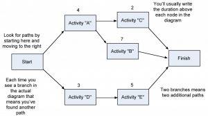 step 1 network diagram 300x167 step 1 network diagram
