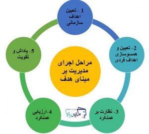 مراحل مدیریت بر مبنای هدف 300x270 مراحل مدیریت بر مبنای هدف