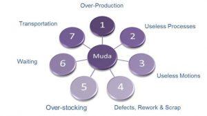Eliminating waste  MUDA  1 .5625141a9926a 300x169 Eliminating waste  MUDA  1 .5625141a9926a