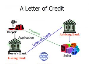 Letters of credit explained 300x217 Letters of credit explained