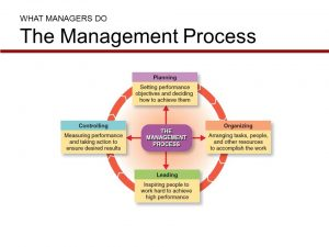 WHATMANAGERSDOTheManagementProcess 300x225 WHAT+MANAGERS+DO+The+Management+Process