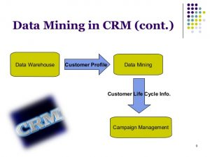 data mining techniques for crm 9 638 300x225 data mining techniques for crm 9 638