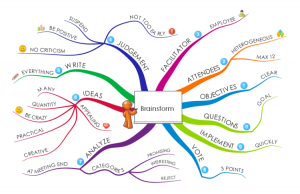 1jol8HNg Brainstorm mind map 300x194 1jol8HNg Brainstorm mind map