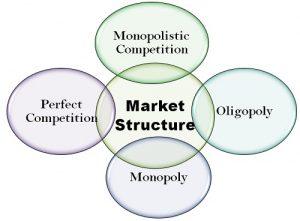Market Structure 300x221 Market Structure