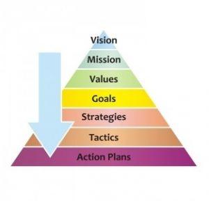 strategy pyramid 300x288 strategy pyramid