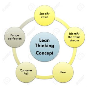 90332574 lean thinking graph and diagram lean  300x300 90332574 lean thinking graph and diagram lean