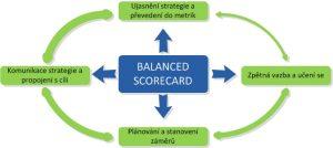 Balanced scorecard BSC metoda   postup zaveden   300x134 Balanced scorecard BSC metoda   postup zaveden