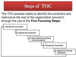 theory of constraints 11 728 300x225 theory of constraints 11 728