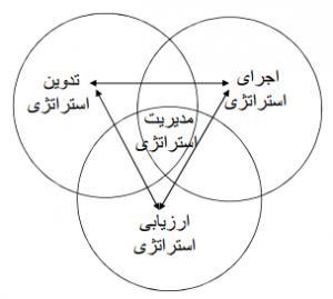 تحقیق مفهوم مدیریت استراتژیک 300x269 تحقیق مفهوم مدیریت استراتژیک