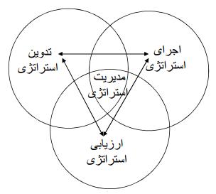 تحقیق مفهوم مدیریت استراتژیک بازاریابی ، فروش ، مدیریت